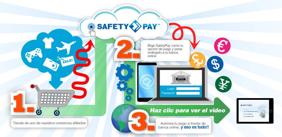 ¿Cómo pagar con SafetyPay?